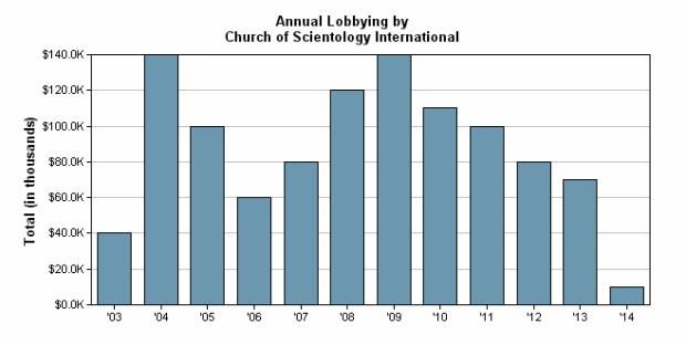 CSI.Lobbying